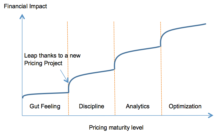 Pricing Maturity Level