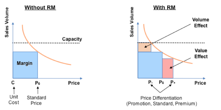 price-differentiation