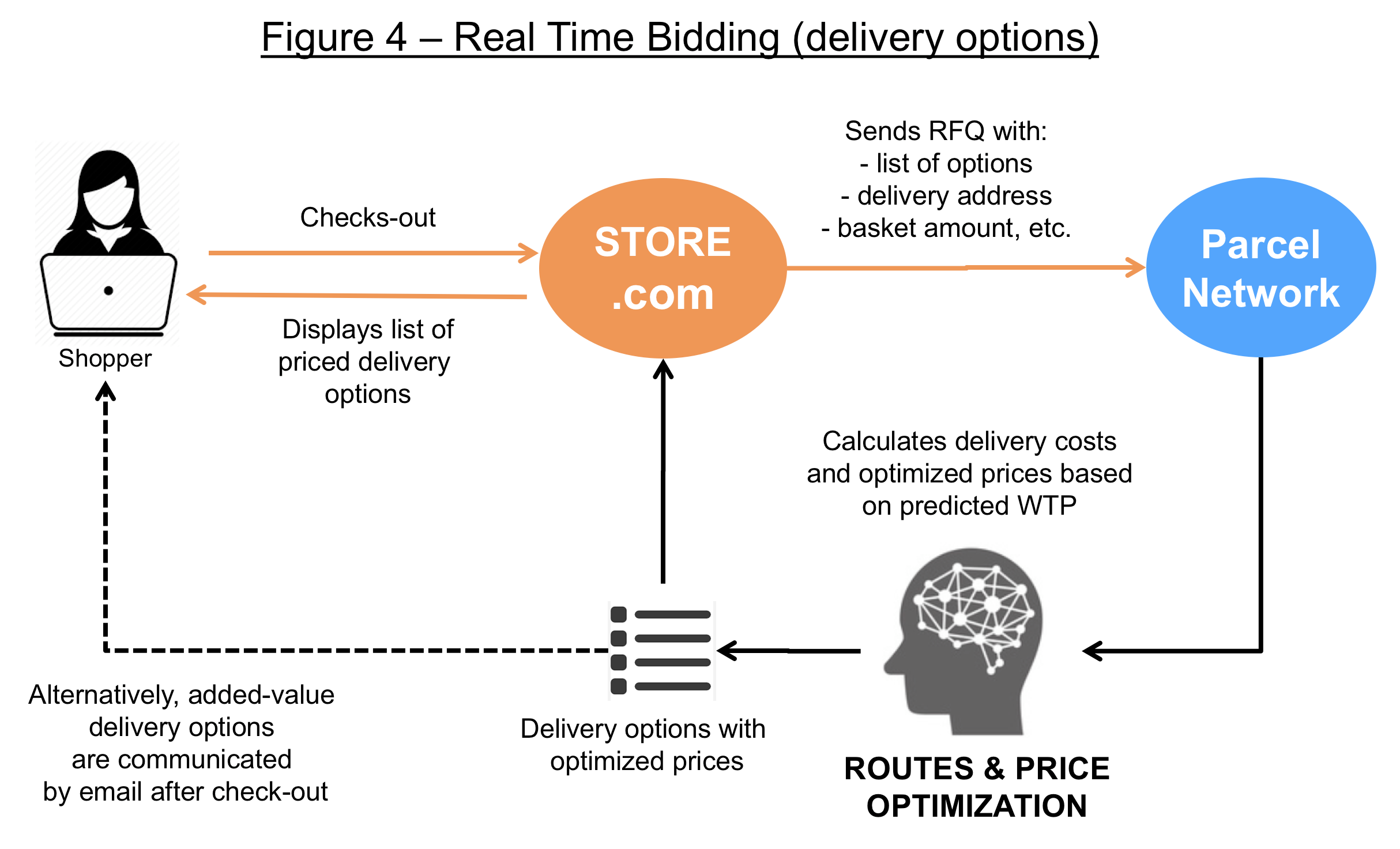 Open Pricer – Why should Parcel Networks prepare for Dynamic Pricing?