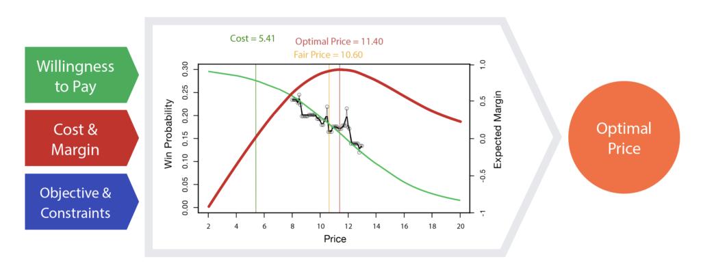 Price Optimization Factors